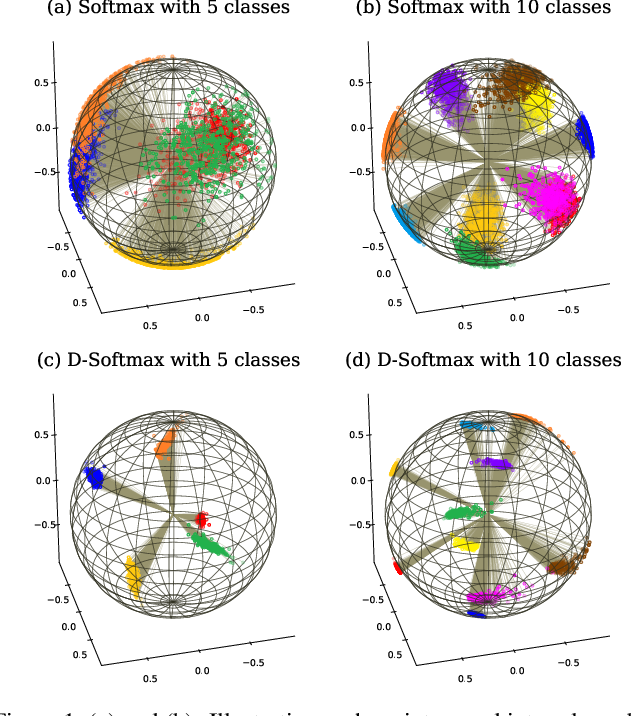 Figure 1 for Softmax Dissection: Towards Understanding Intra- and Inter-clas Objective for Embedding Learning