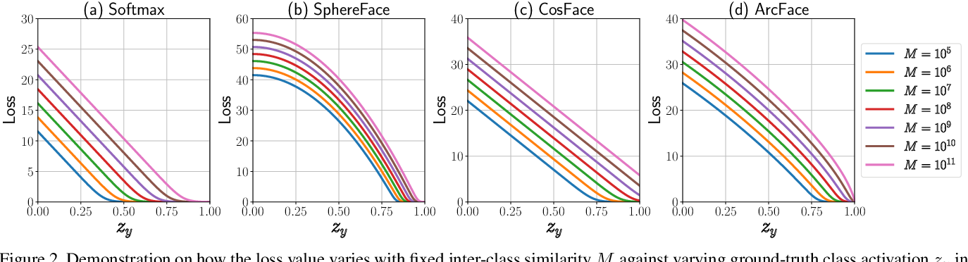Figure 3 for Softmax Dissection: Towards Understanding Intra- and Inter-clas Objective for Embedding Learning