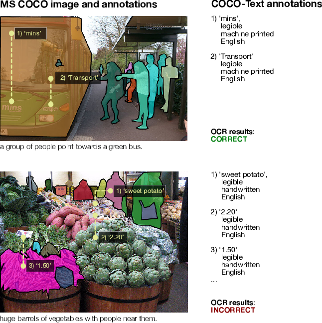 Figure 1 for COCO-Text: Dataset and Benchmark for Text Detection and Recognition in Natural Images