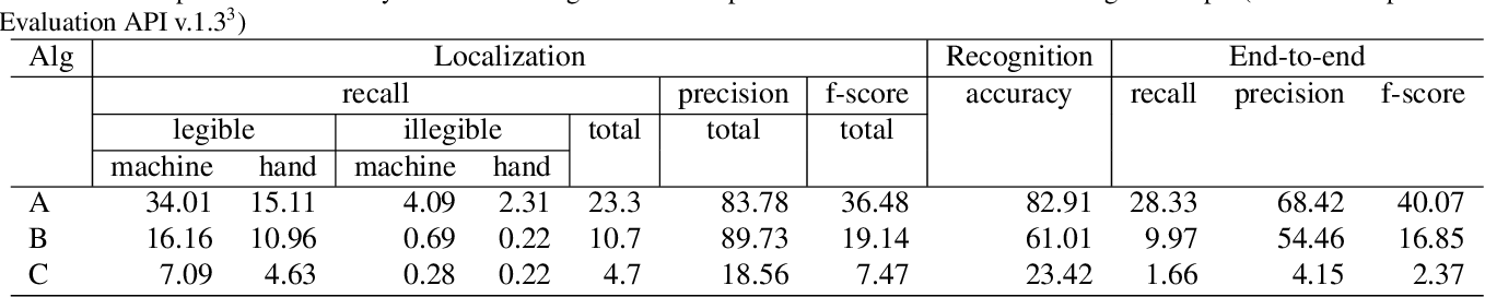 Figure 4 for COCO-Text: Dataset and Benchmark for Text Detection and Recognition in Natural Images