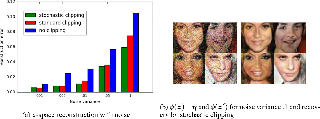 Figure 3 for Precise Recovery of Latent Vectors from Generative Adversarial Networks