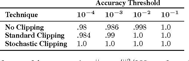 Figure 2 for Precise Recovery of Latent Vectors from Generative Adversarial Networks