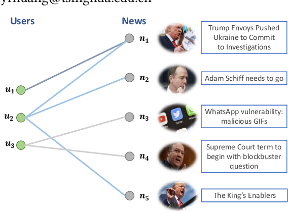 Figure 1 for Graph Enhanced Representation Learning for News Recommendation