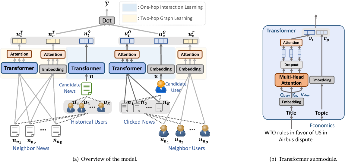 Figure 3 for Graph Enhanced Representation Learning for News Recommendation