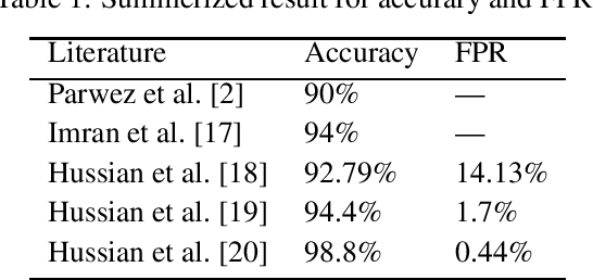 Figure 1 for Hybrid Model for Anomaly Detection on Call Detail Records by Time Series Forecasting