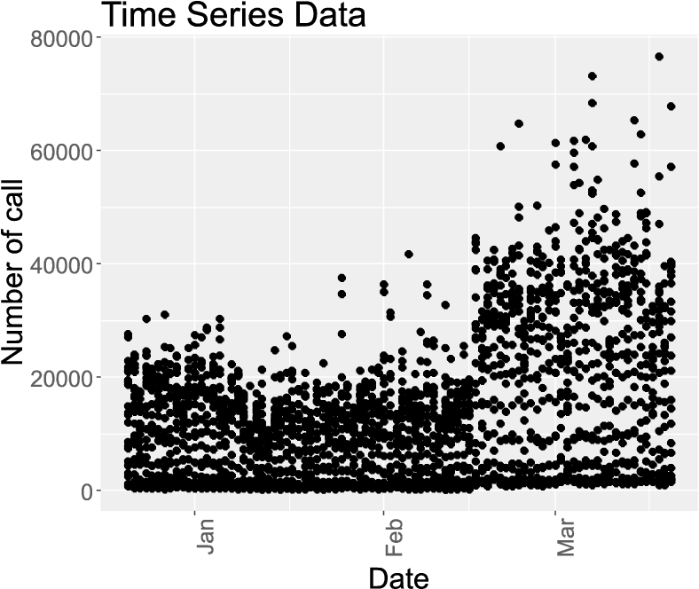 Figure 2 for Hybrid Model for Anomaly Detection on Call Detail Records by Time Series Forecasting