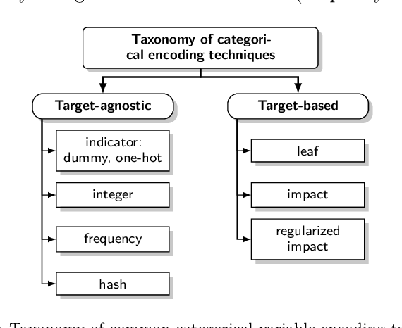 Figure 1 for Regularized target encoding outperforms traditional methods in supervised machine learning with high cardinality features