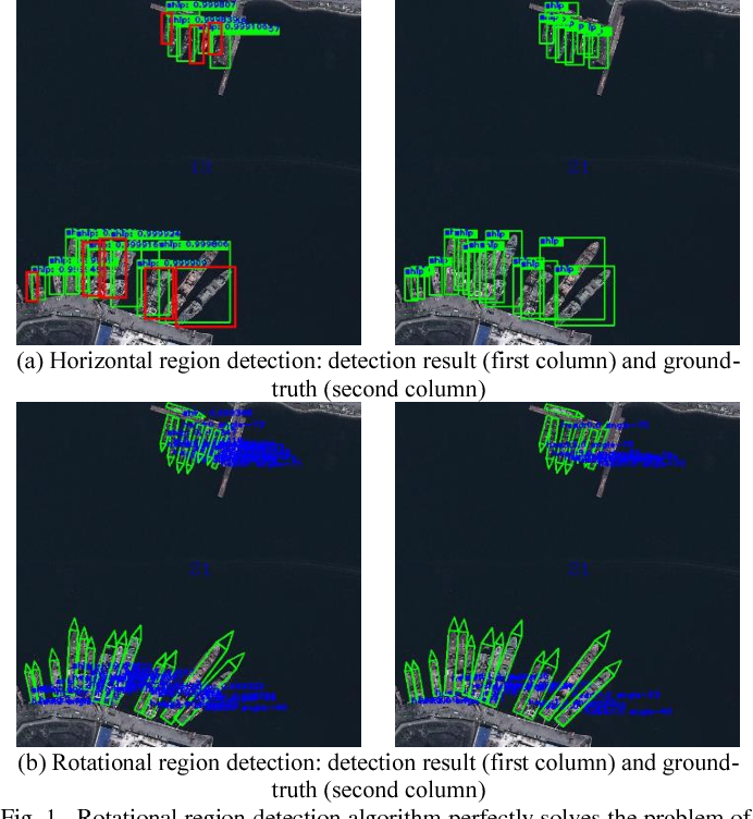 Figure 1 for Position Detection and Direction Prediction for Arbitrary-Oriented Ships via Multiscale Rotation Region Convolutional Neural Network