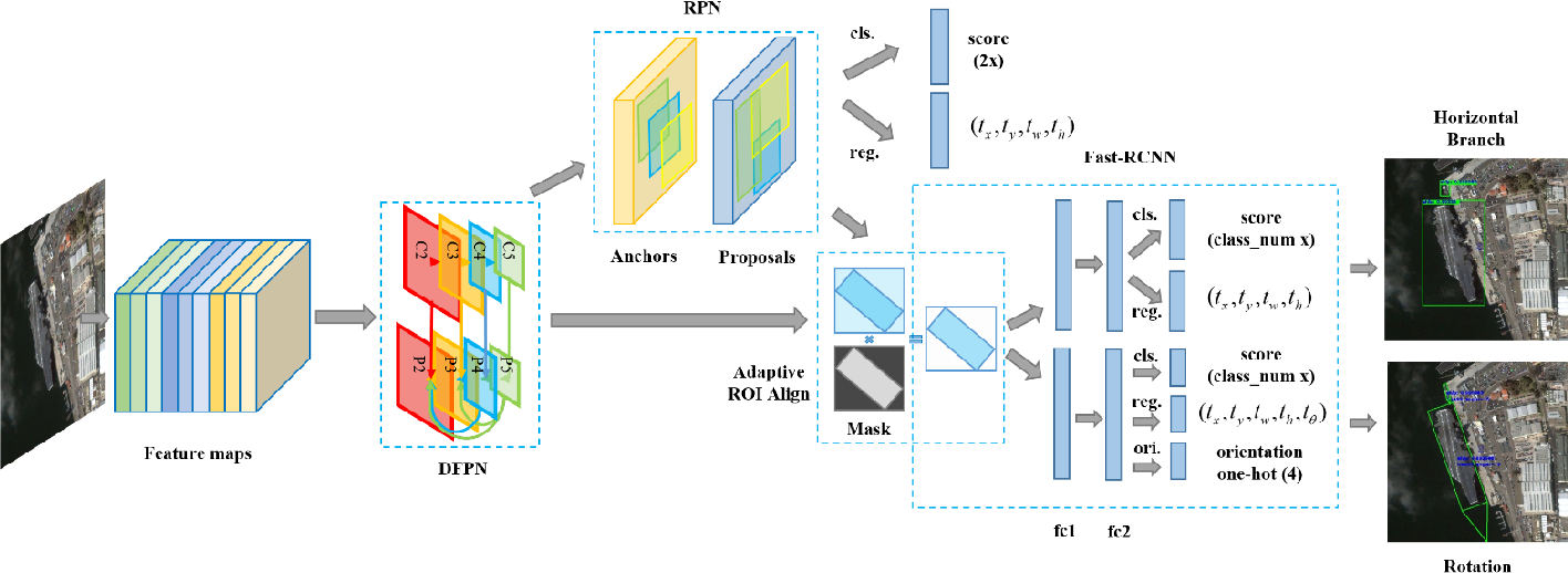 Figure 4 for Position Detection and Direction Prediction for Arbitrary-Oriented Ships via Multiscale Rotation Region Convolutional Neural Network