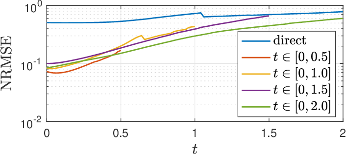 Figure 3 for Density Propagation with Characteristics-based Deep Learning
