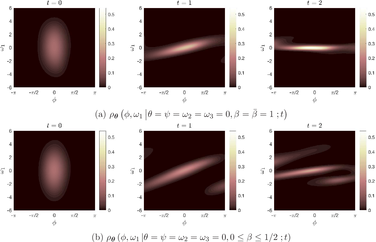 Figure 4 for Density Propagation with Characteristics-based Deep Learning
