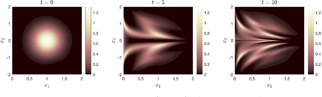 Figure 2 for Density Propagation with Characteristics-based Deep Learning