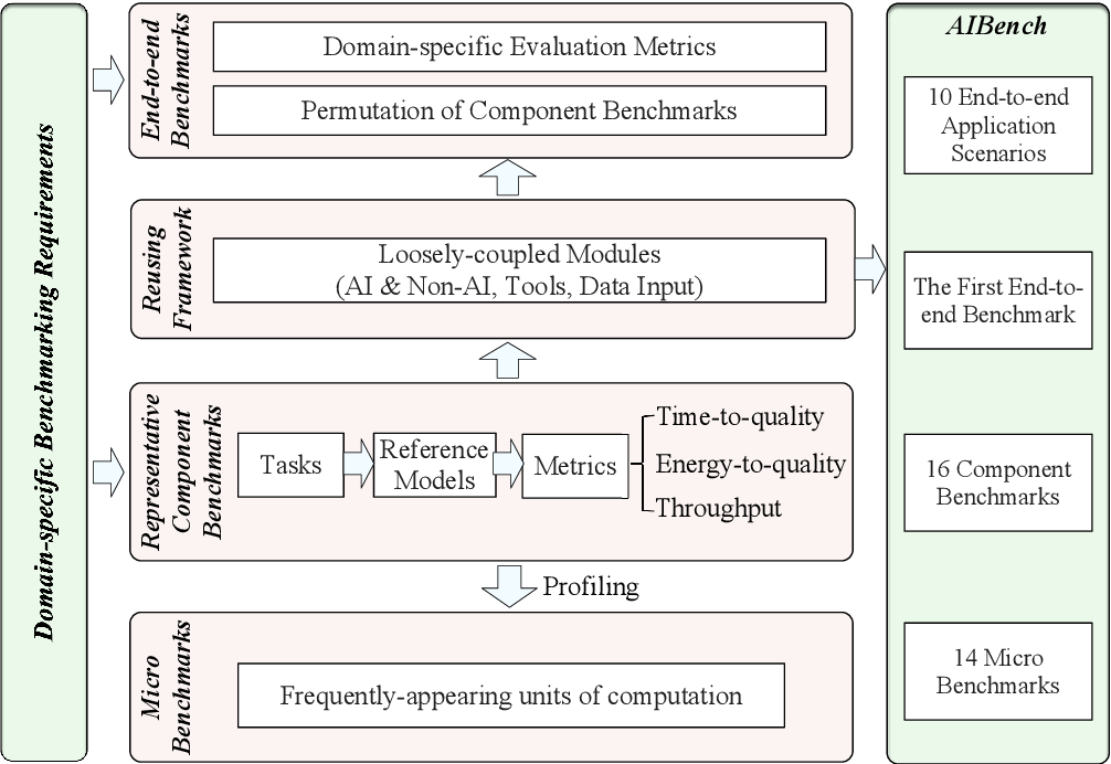 Figure 1 for AIBench: An Agile Domain-specific Benchmarking Methodology and an AI Benchmark Suite
