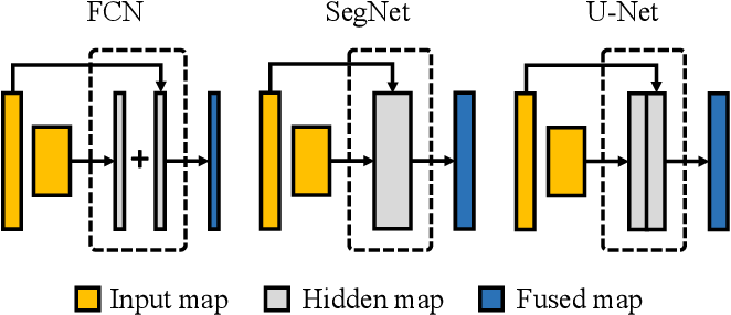 Figure 1 for Segmenting Medical MRI via Recurrent Decoding Cell