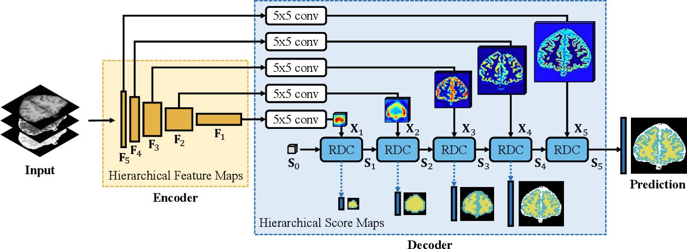 Figure 3 for Segmenting Medical MRI via Recurrent Decoding Cell