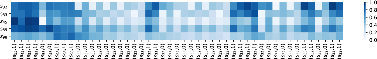 Figure 1 for Addressing Two Problems in Deep Knowledge Tracing via Prediction-Consistent Regularization