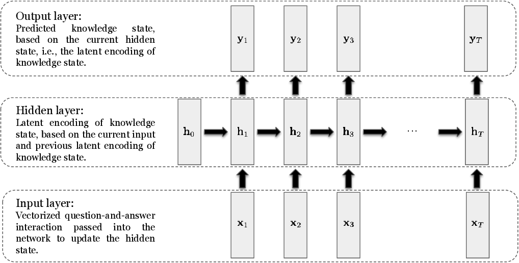 Figure 3 for Addressing Two Problems in Deep Knowledge Tracing via Prediction-Consistent Regularization