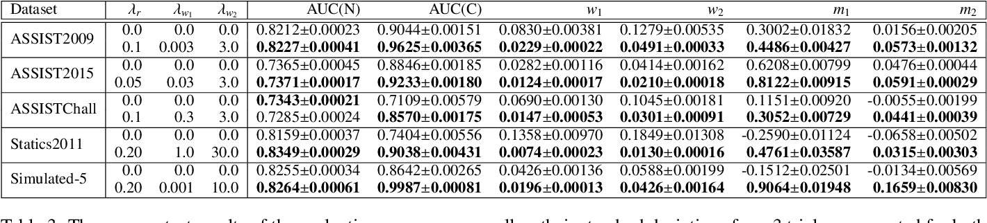 Figure 4 for Addressing Two Problems in Deep Knowledge Tracing via Prediction-Consistent Regularization