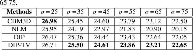 Figure 4 for Image Restoration using Total Variation Regularized Deep Image Prior