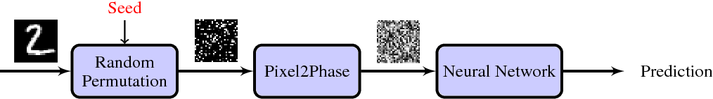 Figure 1 for PPD: Permutation Phase Defense Against Adversarial Examples in Deep Learning