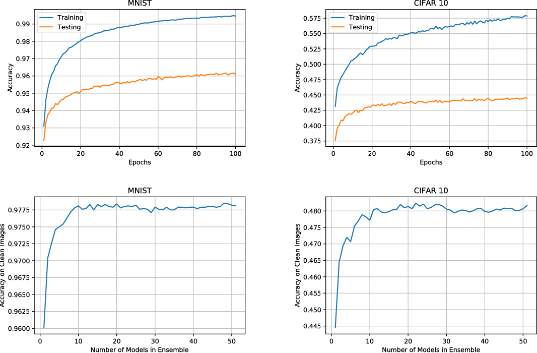 Figure 4 for PPD: Permutation Phase Defense Against Adversarial Examples in Deep Learning
