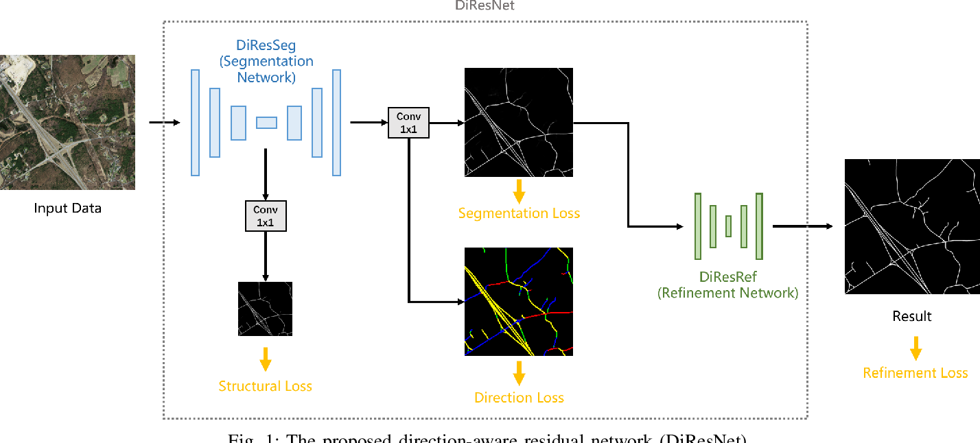 Figure 1 for DiResNet: Direction-aware Residual Network for Road Extraction in VHR Remote Sensing Images