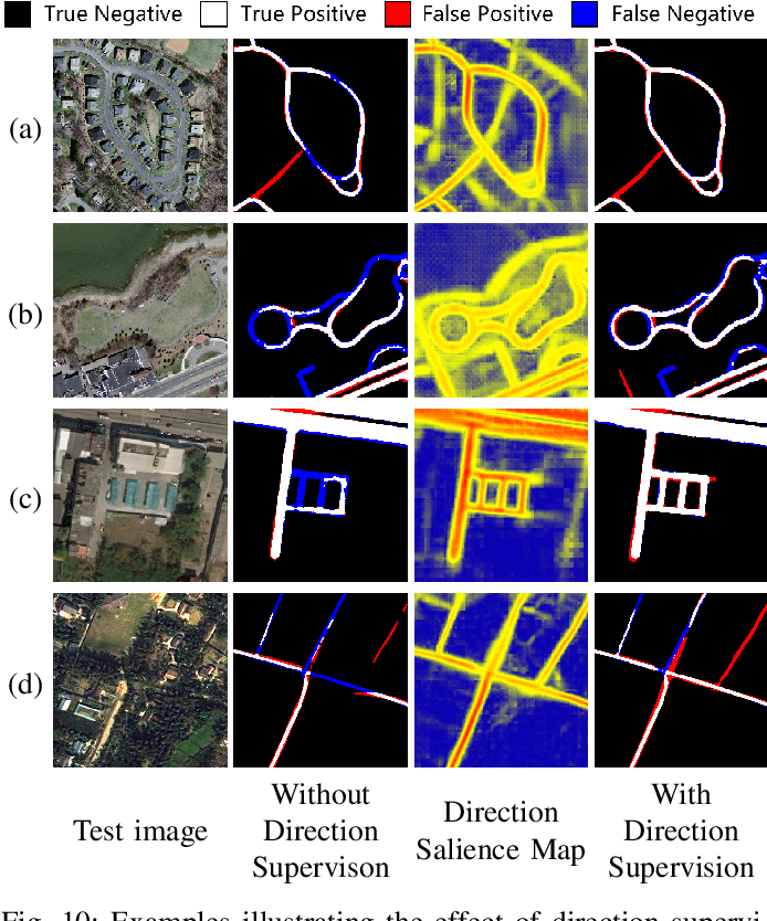 Figure 2 for DiResNet: Direction-aware Residual Network for Road Extraction in VHR Remote Sensing Images
