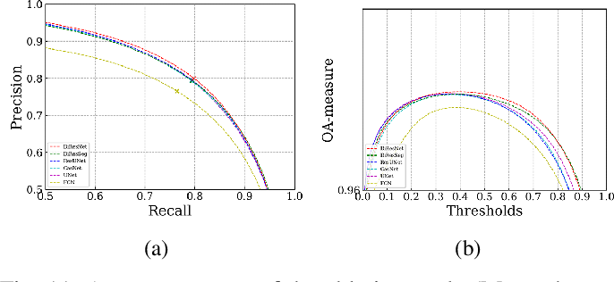 Figure 3 for DiResNet: Direction-aware Residual Network for Road Extraction in VHR Remote Sensing Images