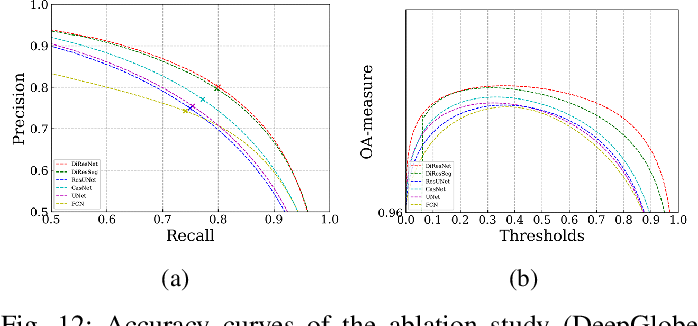 Figure 4 for DiResNet: Direction-aware Residual Network for Road Extraction in VHR Remote Sensing Images
