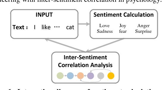 Figure 1 for Estimation of Inter-Sentiment Correlations Employing Deep Neural Network Models