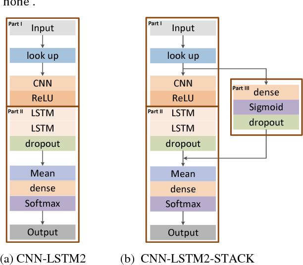 Figure 3 for Estimation of Inter-Sentiment Correlations Employing Deep Neural Network Models