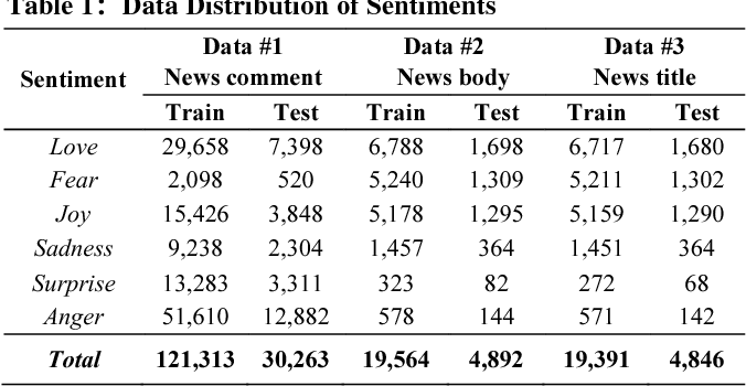 Figure 2 for Estimation of Inter-Sentiment Correlations Employing Deep Neural Network Models