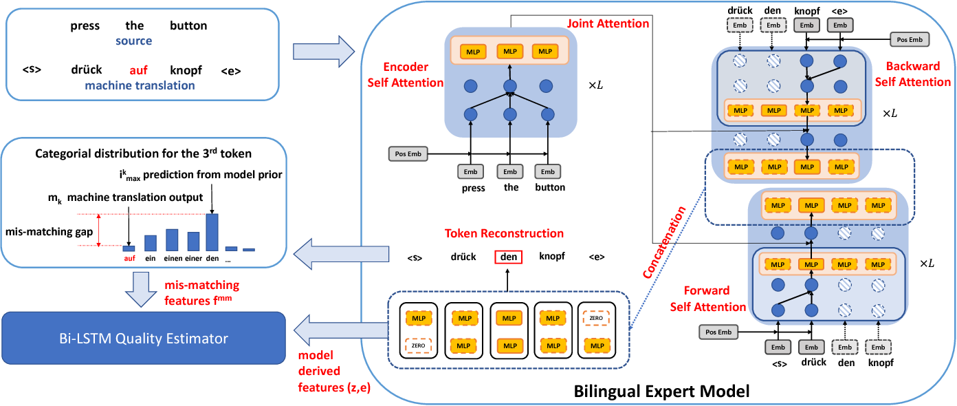 "Figure 1 for ""Bilingual Expert"" Can Find Translation Errors"