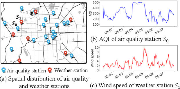 Figure 1 for Joint Air Quality and Weather Prediction Based on Multi-Adversarial Spatiotemporal Networks