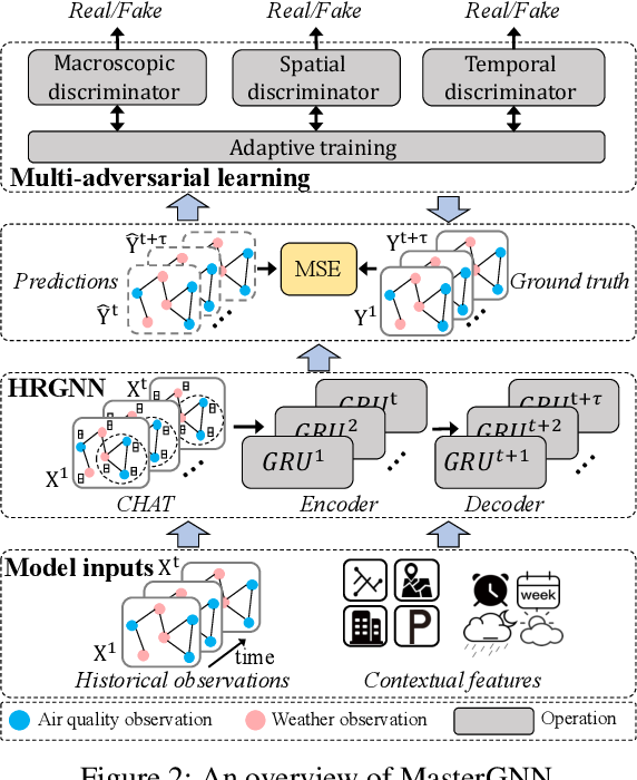 Figure 2 for Joint Air Quality and Weather Prediction Based on Multi-Adversarial Spatiotemporal Networks