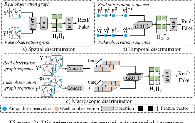 Figure 3 for Joint Air Quality and Weather Prediction Based on Multi-Adversarial Spatiotemporal Networks