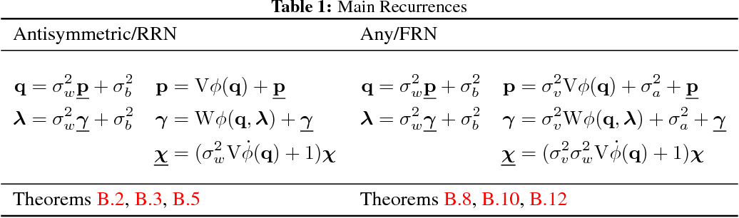 Figure 1 for Mean Field Residual Networks: On the Edge of Chaos