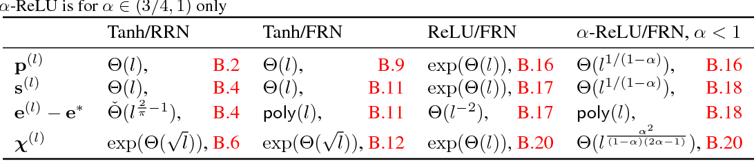 Figure 3 for Mean Field Residual Networks: On the Edge of Chaos