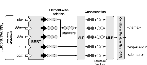 Figure 2 for Learning Structured Representations of Entity Names using Active Learning and Weak Supervision