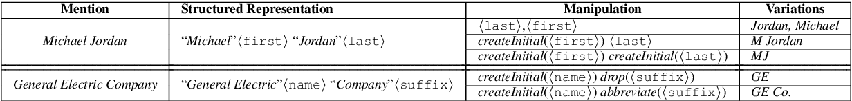 Figure 1 for Learning Structured Representations of Entity Names using Active Learning and Weak Supervision