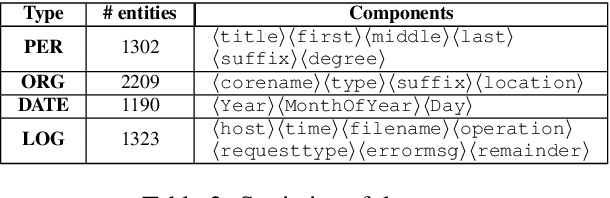 Figure 3 for Learning Structured Representations of Entity Names using Active Learning and Weak Supervision