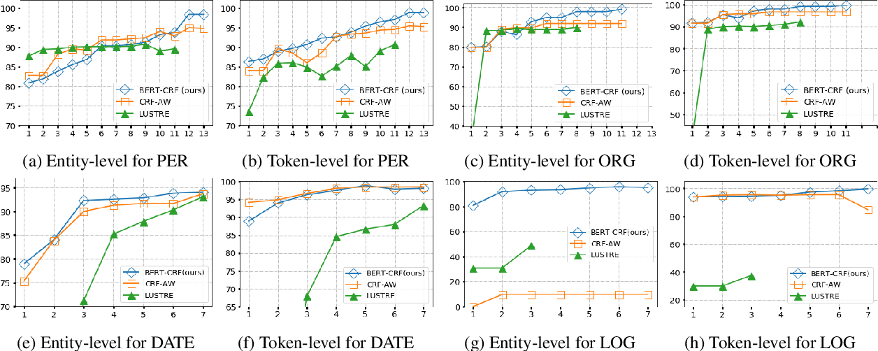 Figure 4 for Learning Structured Representations of Entity Names using Active Learning and Weak Supervision