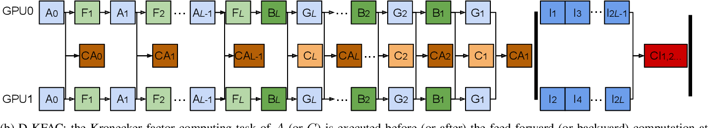 Figure 1 for Accelerating Distributed K-FAC with Smart Parallelism of Computing and Communication Tasks