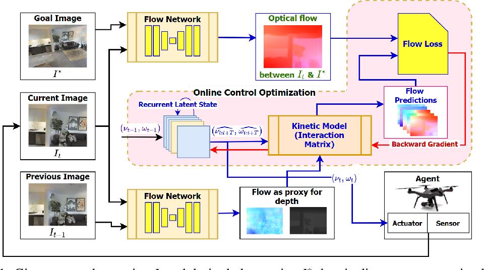 Figure 1 for DeepMPCVS: Deep Model Predictive Control for Visual Servoing