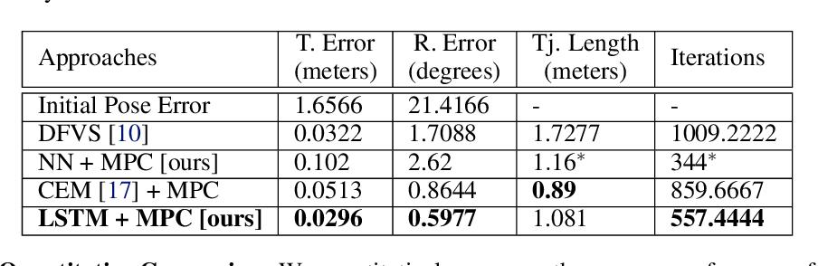 Figure 2 for DeepMPCVS: Deep Model Predictive Control for Visual Servoing