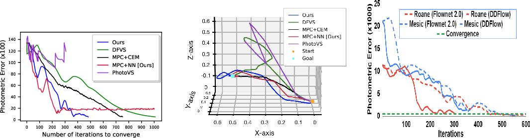 Figure 4 for DeepMPCVS: Deep Model Predictive Control for Visual Servoing