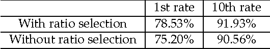 Table 1. Classification rates with/without ratio selection.