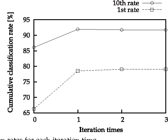 Fig. 11. Classification rates for each iteration time.