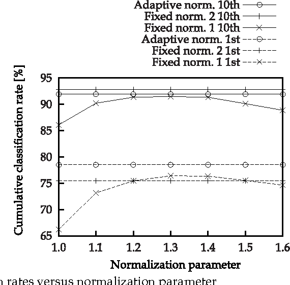 Fig. 8. Classification rates versus normalization parameter