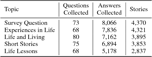 Figure 3 for Predicting the Quality of Short Narratives from Social Media